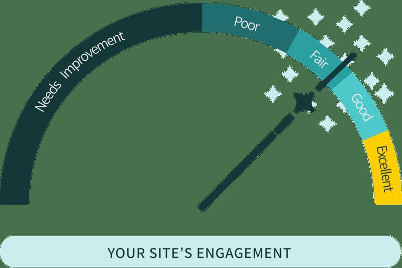Engagement score metric